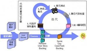 Java代码质量保证步骤