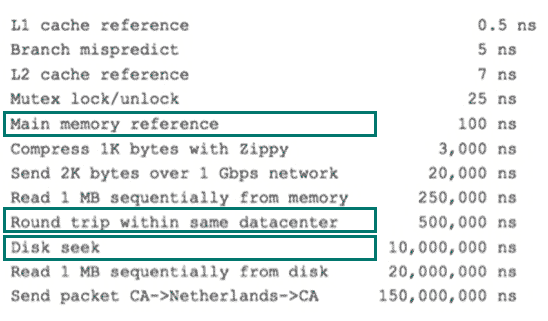 various-system-software-hardware-latencies